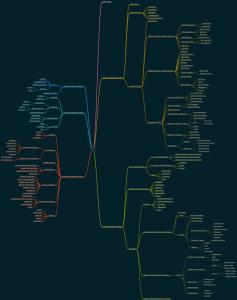 Book Mind Map