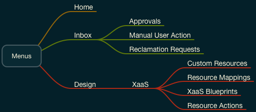 XaaS Architect
